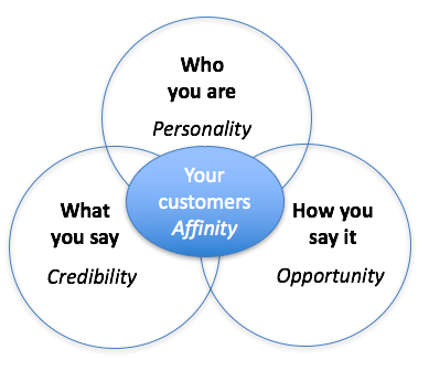 model of personality, credibility, opportunity in circles